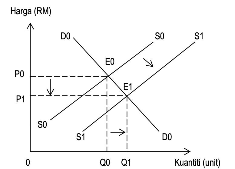keluk keseimbangan pasaran